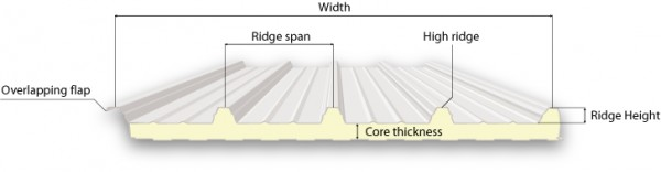 Structur of insulated roof panels: overlapping flap, high ridge, low ridge, core thickness, ridge span